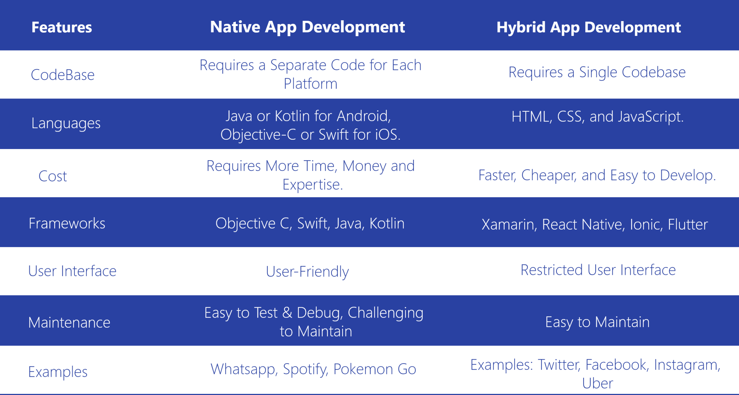 difference between hybrid and native app