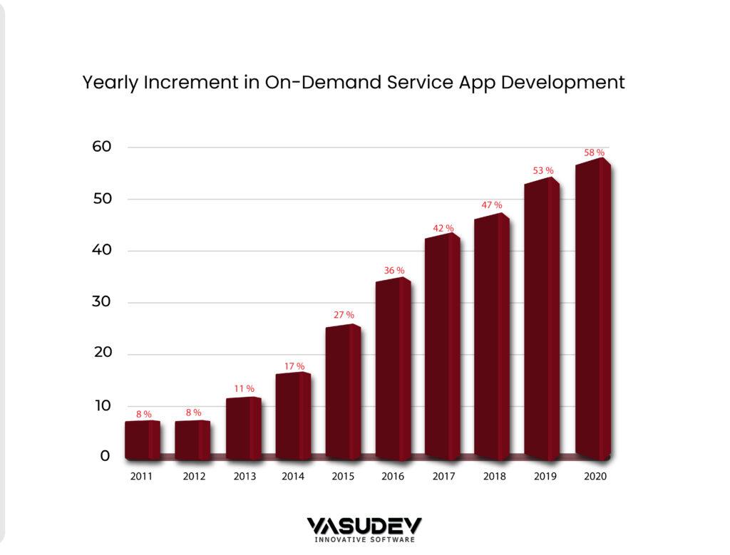 on-demand-service-app-growth (1)